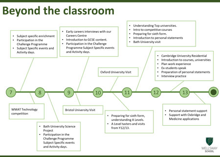 The outline of the Challenge Programme: beyond the classroom